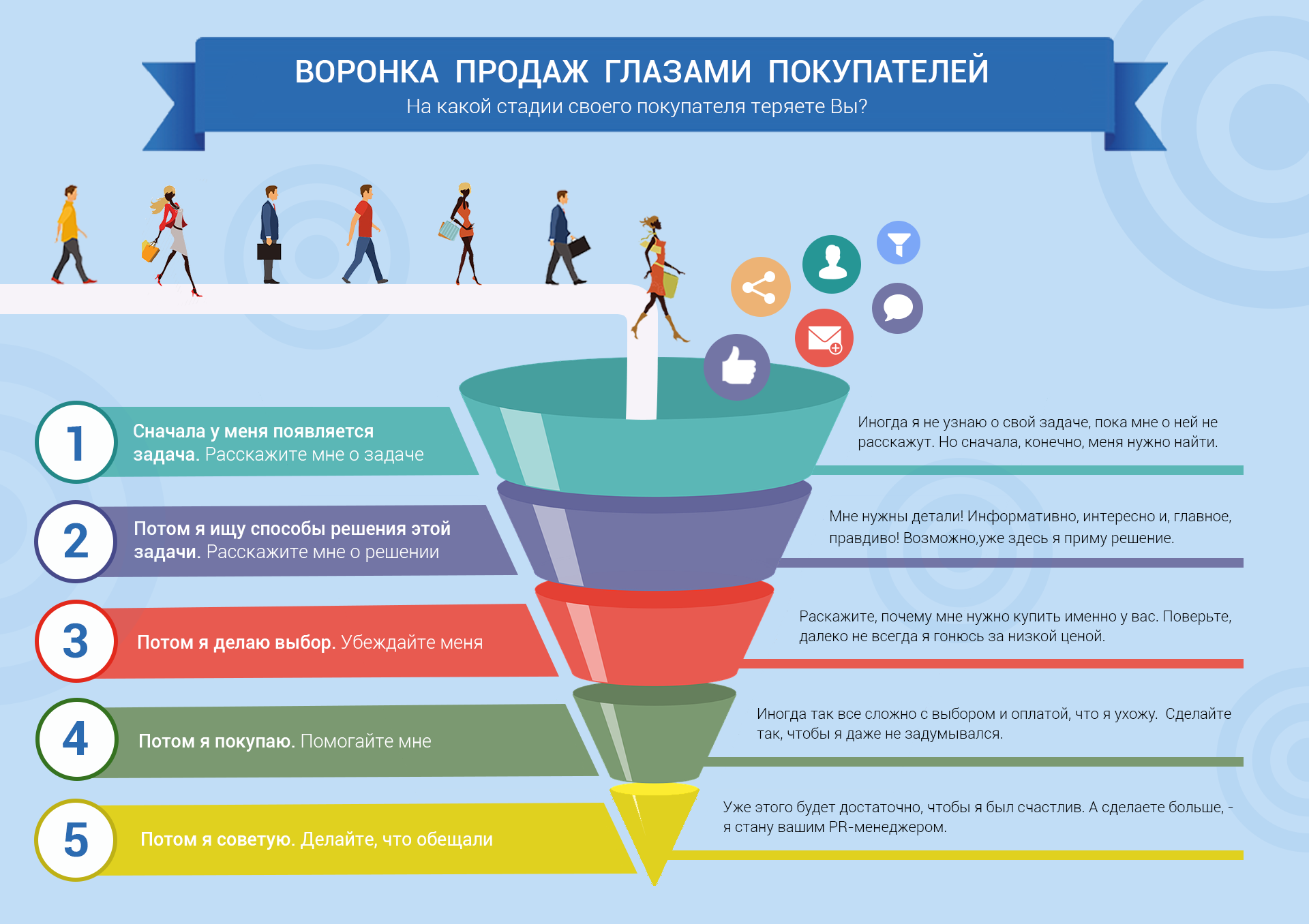 Infographic « sales Funnel through the eyes of customers»